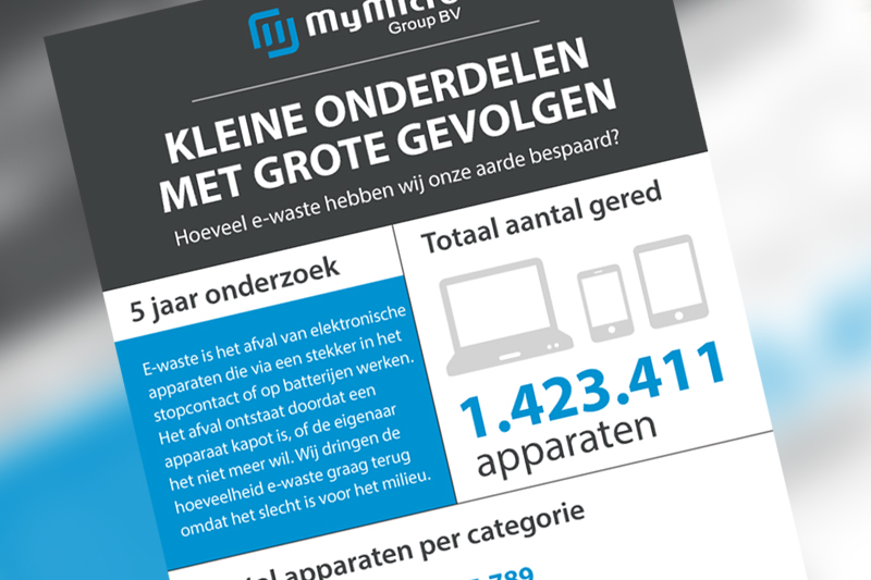 MyMicro Group infographic
