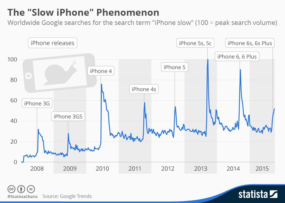 het-fenomeen-van-langzame-iphones